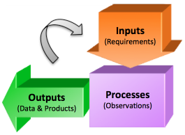 Input and output diagram